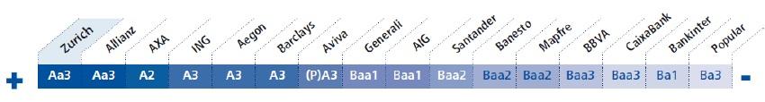Ranking Solvencia Zurich